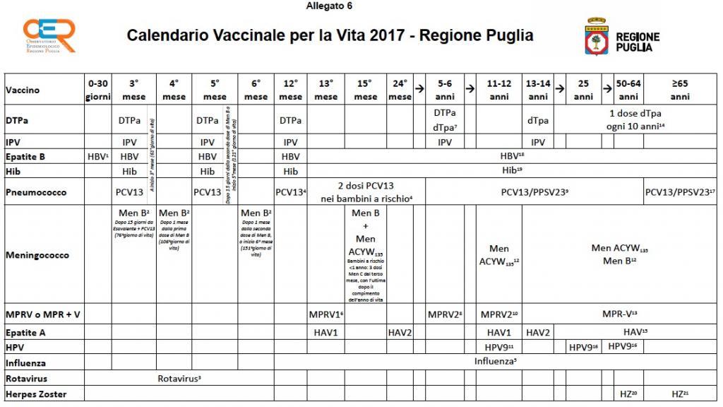 Calendario Vaccinale Italia.Nuovo Calendario Vaccinale Per La Vita 2017 Della Regione