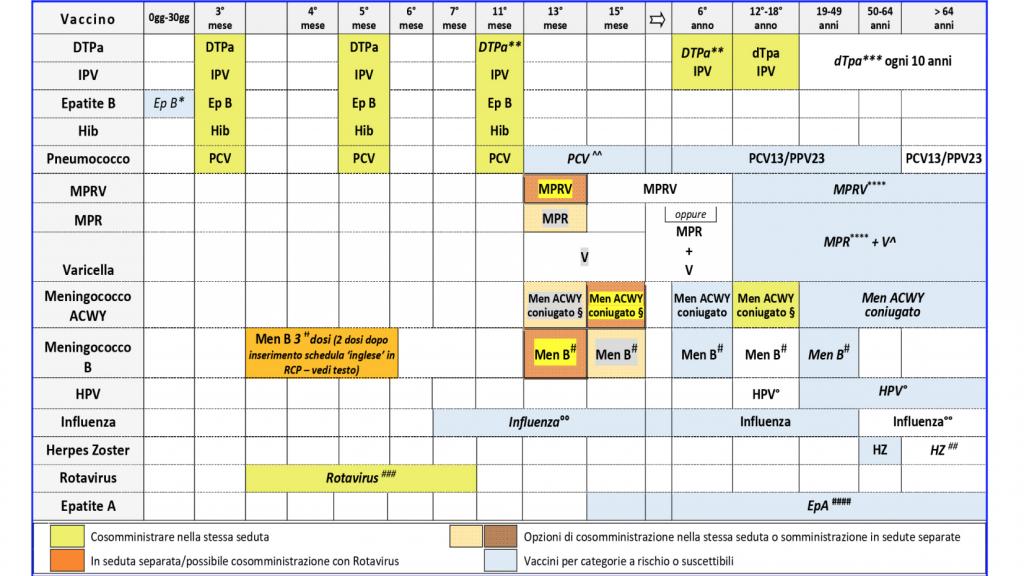 Calendario Vaccinale Per La Vita 2019 Le Nuove Proposte Del Board Vaccinarsi In Puglia